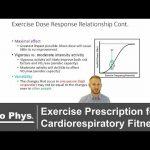 Exercise Prescription for Cardiorespiratory Fitness